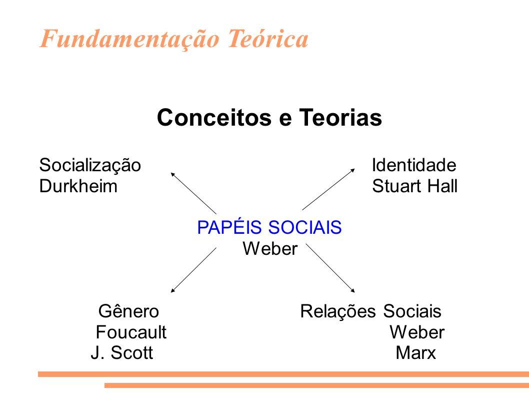 Fundamentação Teórica Conceitos e Teorias Socialização Identidade Durkheim Stuart Hall PAPÉIS SOCIAIS Weber Gênero Relações Sociais Foucault Weber J.
