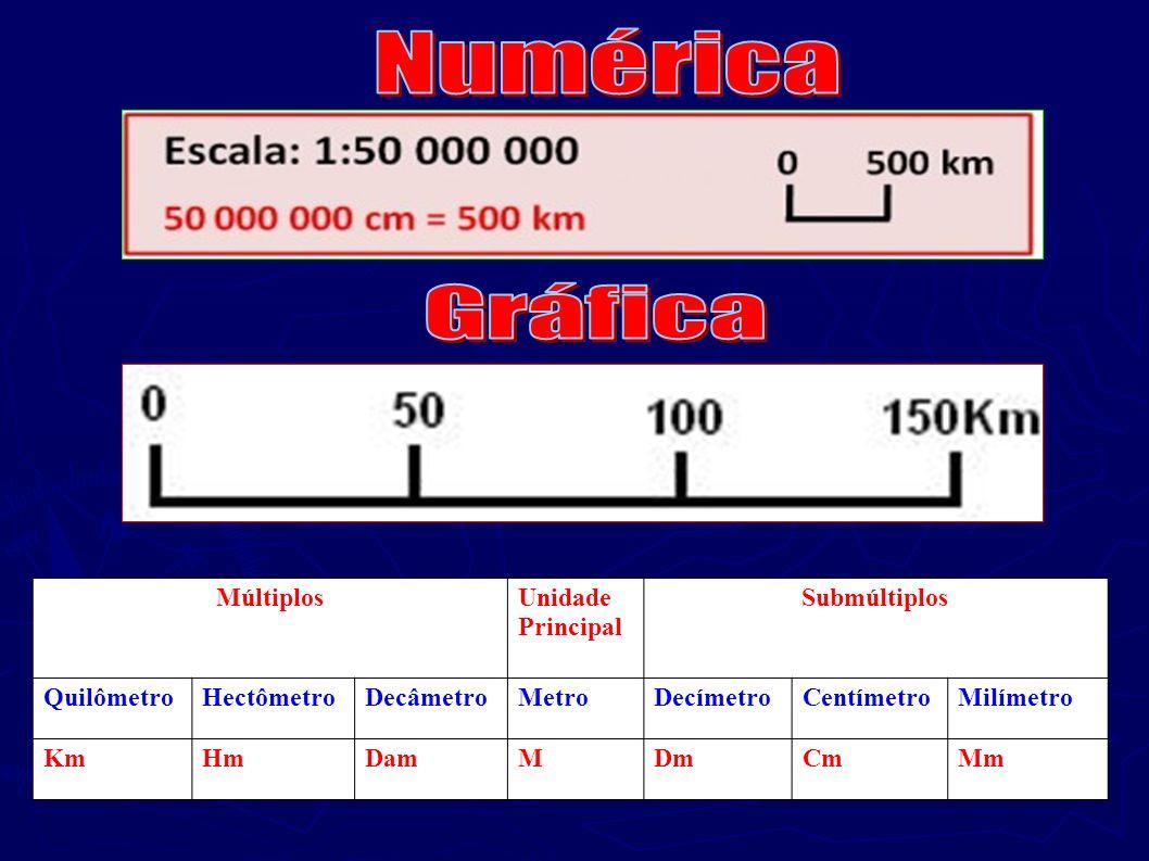 MúltiplosUnidade Principal Submúltiplos QuilômetroHectômetroDecâmetroMetroDecímetroCentímetroMilímetro KmHmDamMDmCmMm