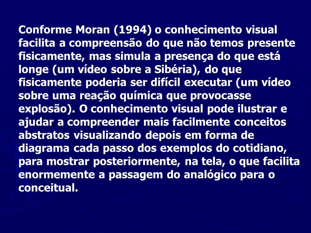 Conforme Moran (1994) o conhecimento visual facilita a compreensão do que não temos presente fisicamente, mas simula a presença do que está longe (um