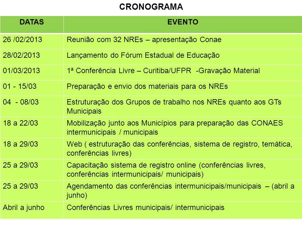 CRONOGRAMA DATASEVENTO 26 /02/2013Reunião com 32 NREs – apresentação Conae 28/02/2013Lançamento do Fórum Estadual de Educação 01/03/20131ª Conferência Livre – Curitiba/UFPR -Gravação Material 01 - 15/03Preparação e envio dos materiais para os NREs 04 - 08/03Estruturação dos Grupos de trabalho nos NREs quanto aos GTs Municipais 18 a 22/03Mobilização junto aos Municípios para preparação das CONAES intermunicipais / municipais 18 a 29/03Web ( estruturação das conferências, sistema de registro, temática, conferências livres) 25 a 29/03Capacitação sistema de registro online (conferências livres, conferências intermunicipais/ municipais) 25 a 29/03Agendamento das conferências intermunicipais/municipais – (abril a junho) Abril a junhoConferências Livres municipais/ intermunicipais