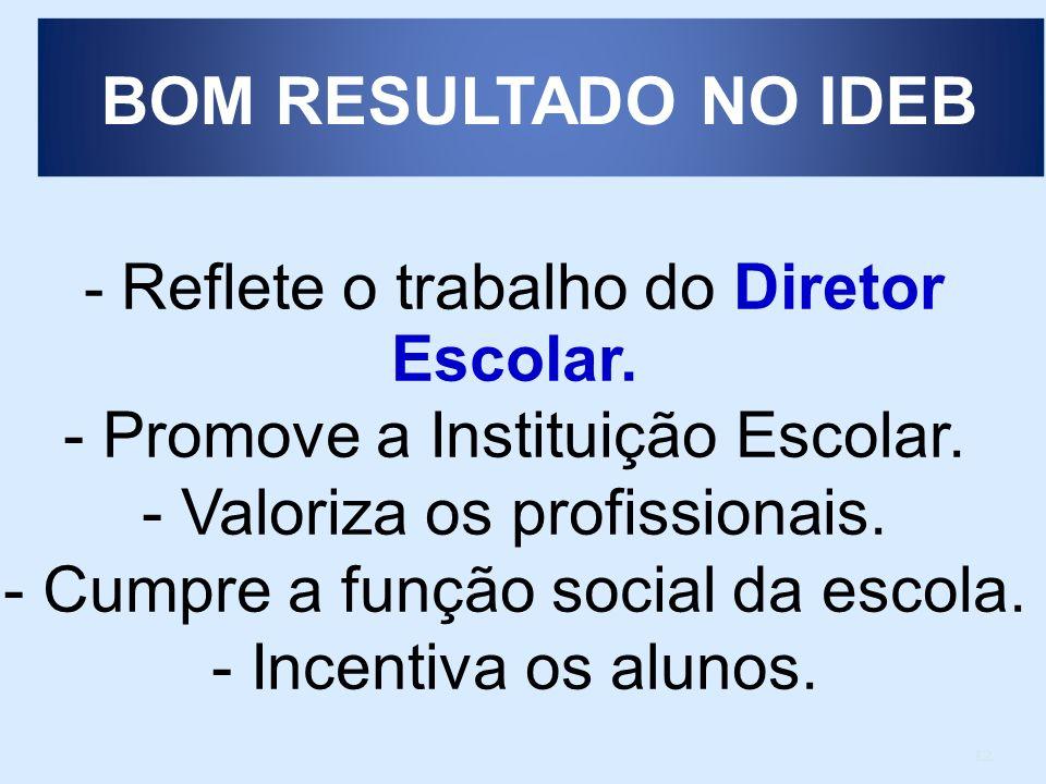 12 - Reflete o trabalho do Diretor Escolar. - Promove a Instituição Escolar. - Valoriza os profissionais. - Cumpre a função social da escola. - Incent