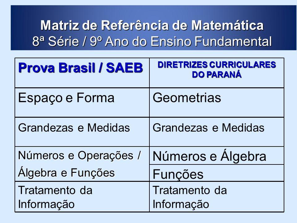 Funções Tratamento da Informação Números e Álgebra Números e Operações / Álgebra e Funções Grandezas e Medidas GeometriasEspaço e Forma DIRETRIZES CUR