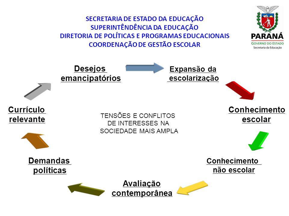 SECRETARIA DE ESTADO DA EDUCAÇÃO SUPERINTÊNDÊNCIA DA EDUCAÇÃO DIRETORIA DE POLÍTICAS E PROGRAMAS EDUCACIONAIS COORDENAÇÃO DE GESTÃO ESCOLAR (YOUNG, 2007) Necessidades da economia: Adequação dos resultados das escolas.