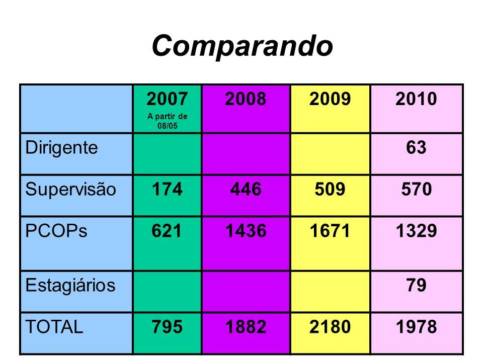 Comparando 2007 A partir de 08/05 200820092010 Dirigente63 Supervisão174446509570 PCOPs621143616711329 Estagiários79 TOTAL795188221801978