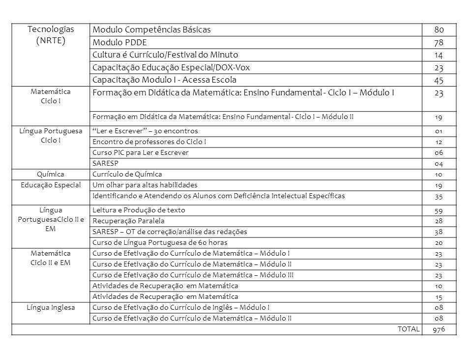 Tecnologias (NRTE) Modulo Competências Básicas80 Modulo PDDE78 Cultura é Currículo/Festival do Minuto14 Capacitação Educação Especial/DOX-Vox23 Capaci
