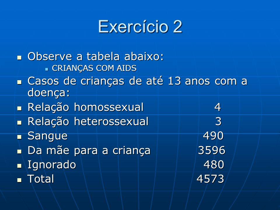 Exercício 2 Observe a tabela abaixo: Observe a tabela abaixo: CRIANÇAS COM AIDS CRIANÇAS COM AIDS Casos de crianças de até 13 anos com a doença: Casos