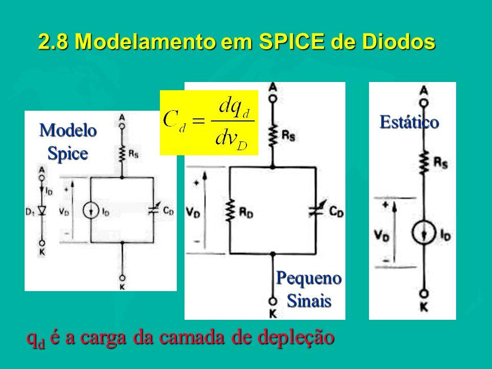 2.8 Modelamento em SPICE de Diodos ModeloSpice PequenoSinais Estático q d é a carga da camada de depleção