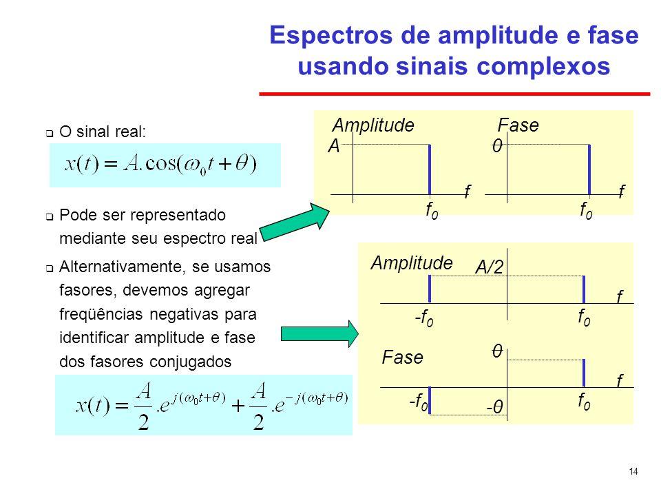 14 Espectros de amplitude e fase usando sinais complexos O sinal real: Pode ser representado mediante seu espectro real Alternativamente, se usamos fa