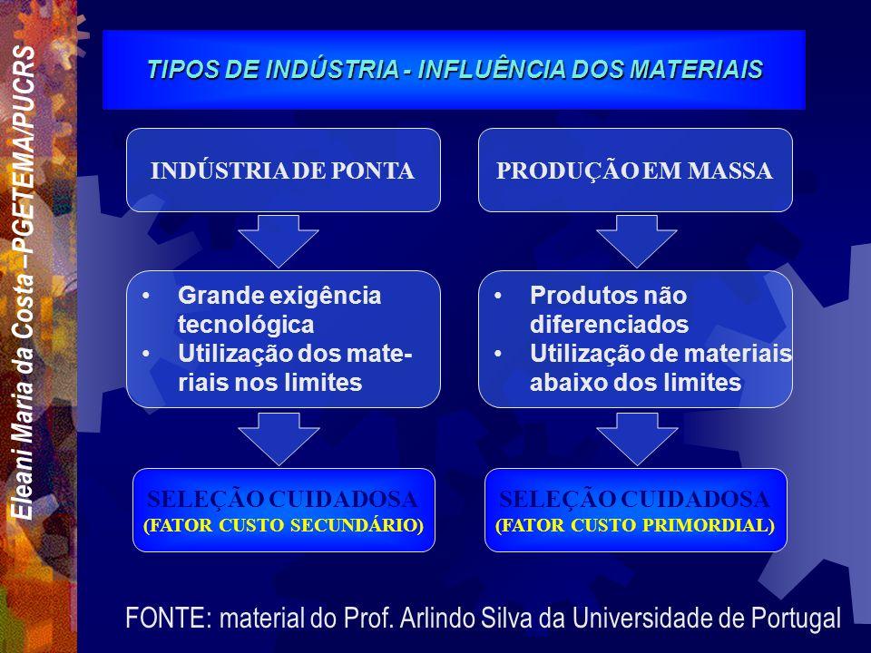 Eleani Maria da Costa –PGETEMA/PUCRS ALGUNS FATORES IMPORTANTES A CONSIDERAR Propriedades do material Considerações de forma, dimensões e peso Custo d