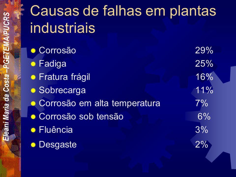 Eleani Maria da Costa –PGETEMA/PUCRS Causas de falhas em geral Seleção incorreta de materiais38% Defeitos de fabricação15% Tratamento térmico incorret