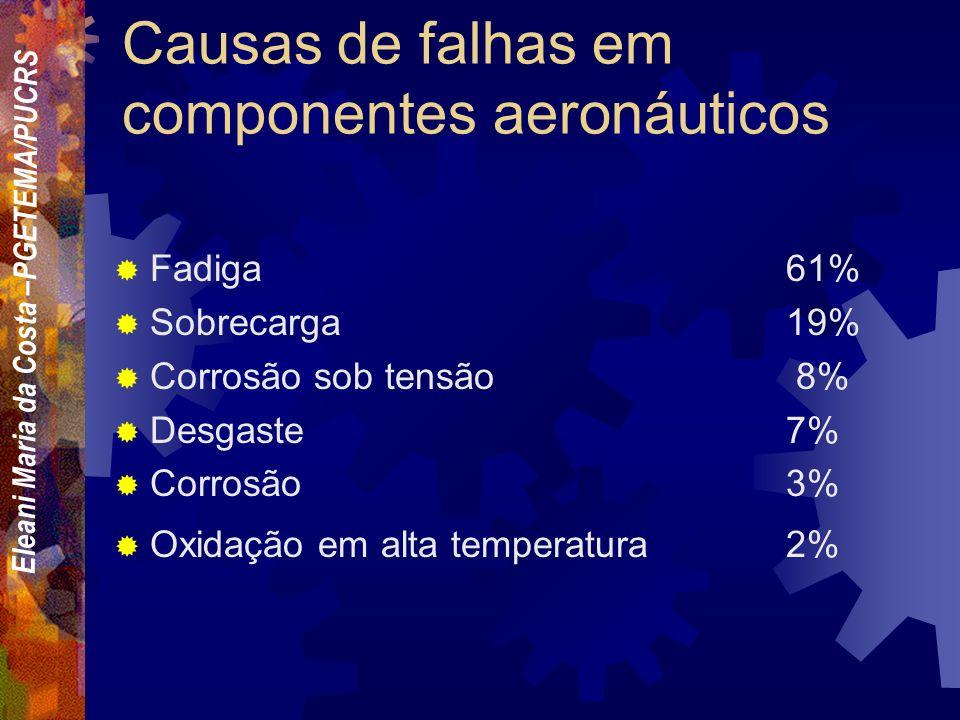 Eleani Maria da Costa –PGETEMA/PUCRS Causas de falhas em plantas industriais Corrosão29% Fadiga25% Fratura frágil16% Sobrecarga11% Corrosão em alta te
