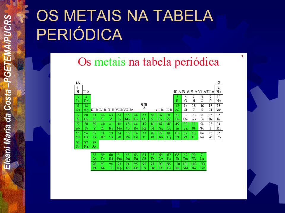 Eleani Maria da Costa –PGETEMA/PUCRS ALGUMAS CONSIDERAÇÕES SOBRE A NECESSIDADE DE MATERIAIS MODERNOS Materias que apresentem: - Alto desempenho - Baix