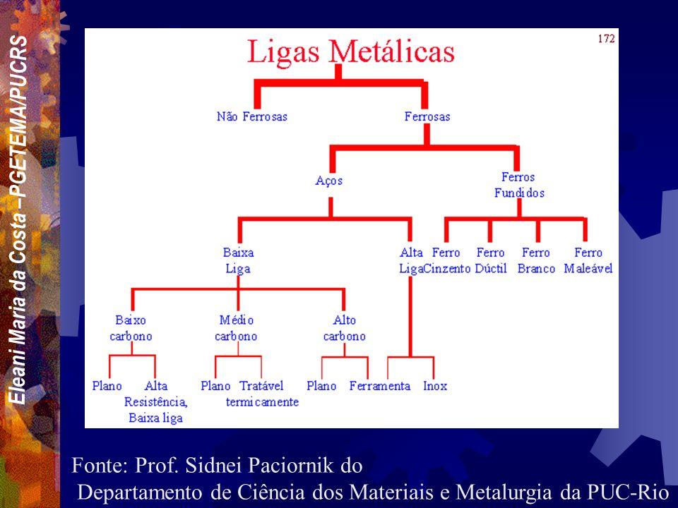 Eleani Maria da Costa –PGETEMA/PUCRS Materiais metálicos são geralmente uma combinação de elementos metálicos. Os elétrons não estão ligados a nenhum