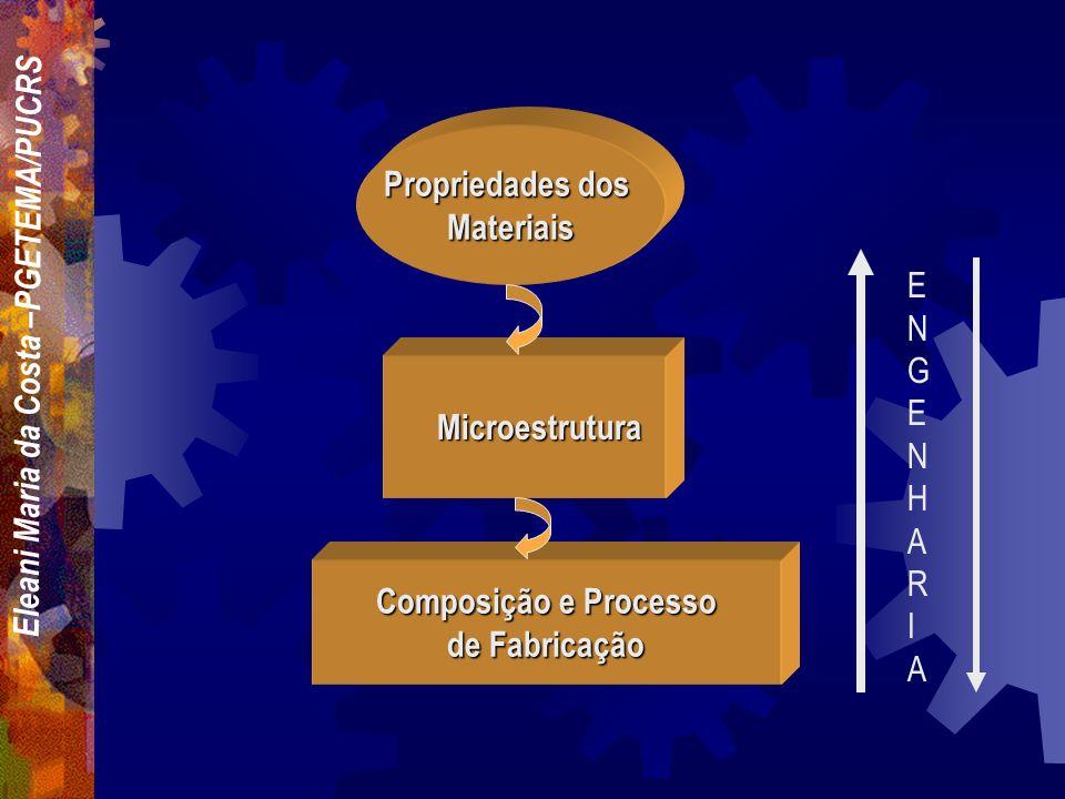 Eleani Maria da Costa –PGETEMA/PUCRS INTRODUÇÃO As propriedades dos materiais são que definem a capacidade e estrutura de um determinado componente, b