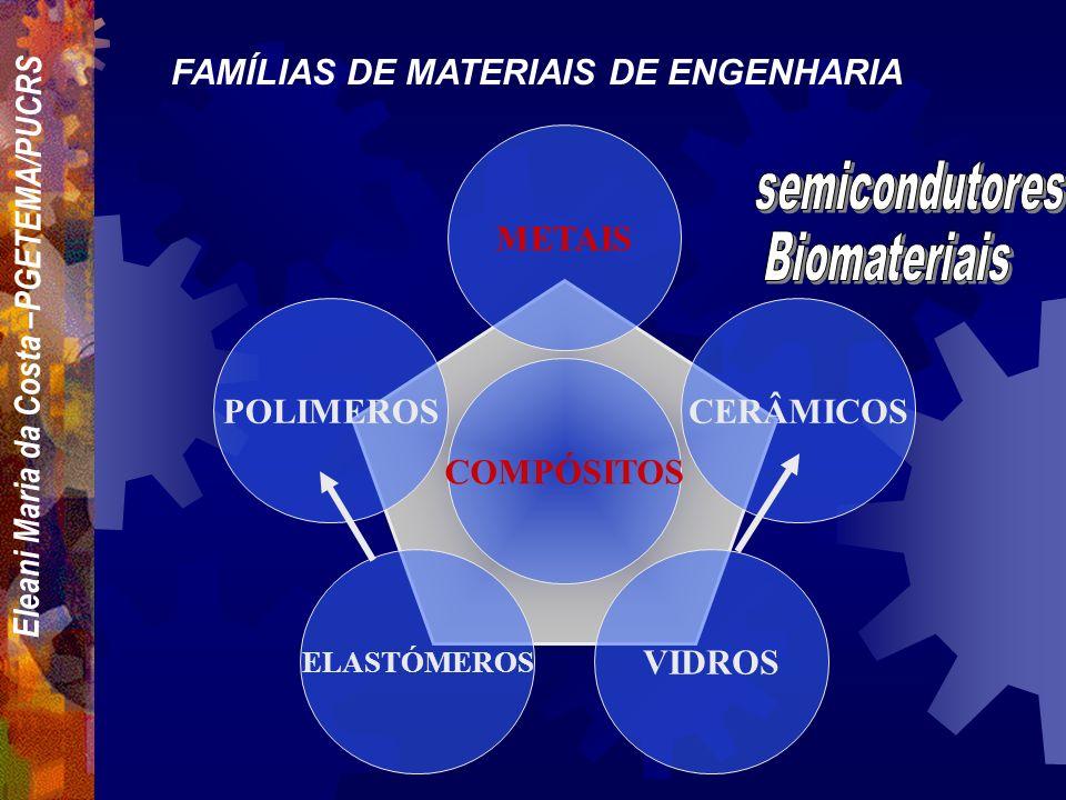 Eleani Maria da Costa –PGETEMA/PUCRS POLIMEROS ELASTÓMEROS VIDROS CERÂMICOS METAIS COMPÓSITOS FAMÍLIAS DE MATERIAIS DE ENGENHARIA