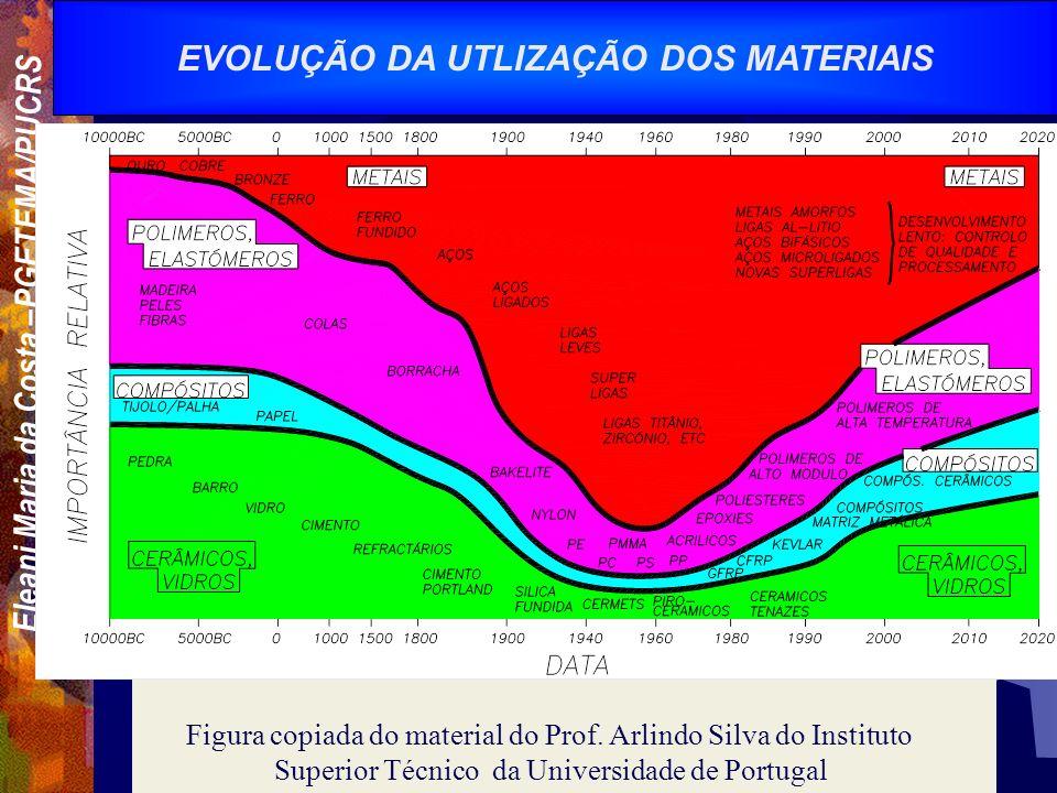 Eleani Maria da Costa –PGETEMA/PUCRS EVOLUÇÃO DA UTLIZAÇÃO DOS MATERIAIS Figura copiada do material do Prof.