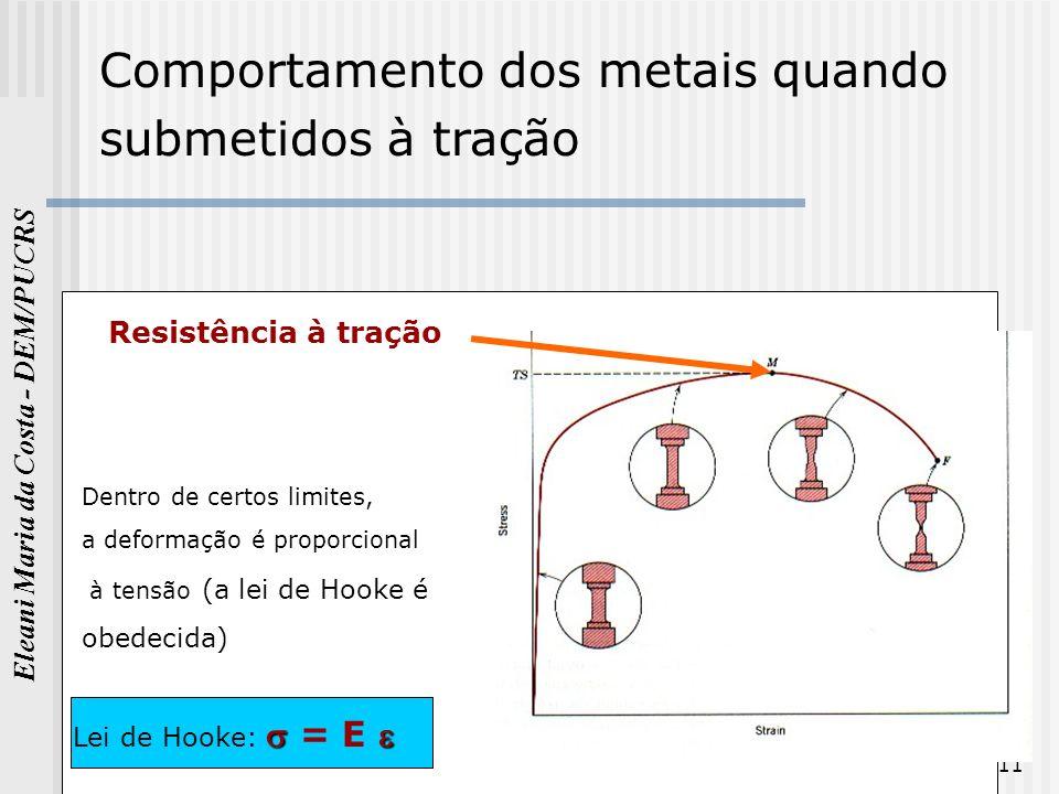 Eleani Maria da Costa - DEM/PUCRS 11 Comportamento dos metais quando submetidos à tração Resistência à tração Dentro de certos limites, a deformação é