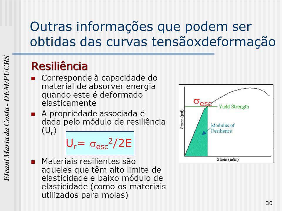 Eleani Maria da Costa - DEM/PUCRS 30 Outras informações que podem ser obtidas das curvas tensãoxdeformação Resiliência Corresponde à capacidade do mat