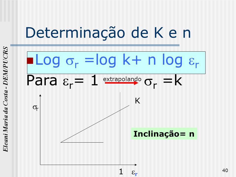 Eleani Maria da Costa - DEM/PUCRS 40 Determinação de K e n Log r =log k+ n log r Para r = 1 r =k 1 K Inclinação= n r r extrapolando