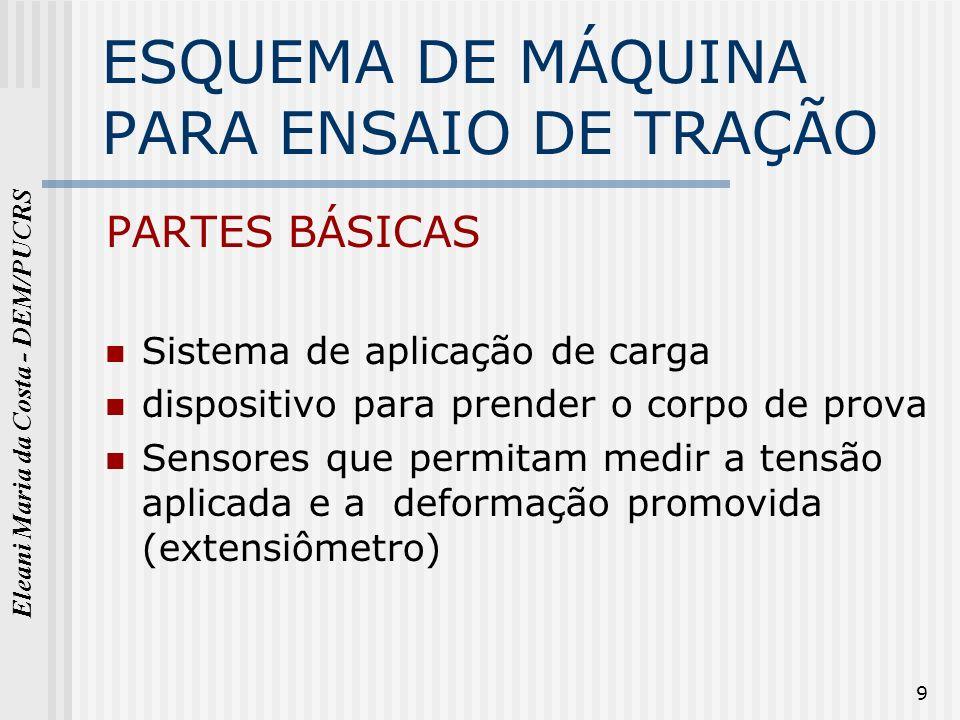 Eleani Maria da Costa - DEM/PUCRS 9 ESQUEMA DE MÁQUINA PARA ENSAIO DE TRAÇÃO PARTES BÁSICAS Sistema de aplicação de carga dispositivo para prender o c