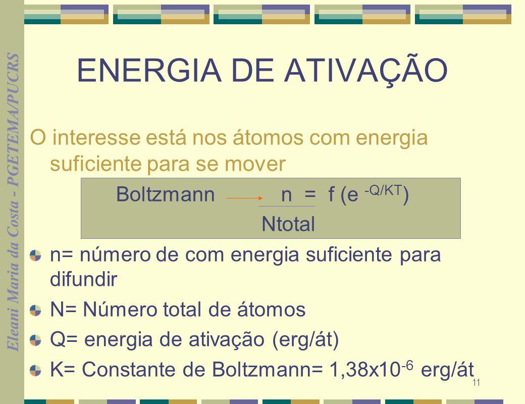 Eleani Maria da Costa - PGETEMA/PUCRS 11 ENERGIA DE ATIVAÇÃO O interesse está nos átomos com energia suficiente para se mover Boltzmann n = f (e -Q/KT ) Ntotal n= número de com energia suficiente para difundir N= Número total de átomos Q= energia de ativação (erg/át) K= Constante de Boltzmann= 1,38x10 -6 erg/át