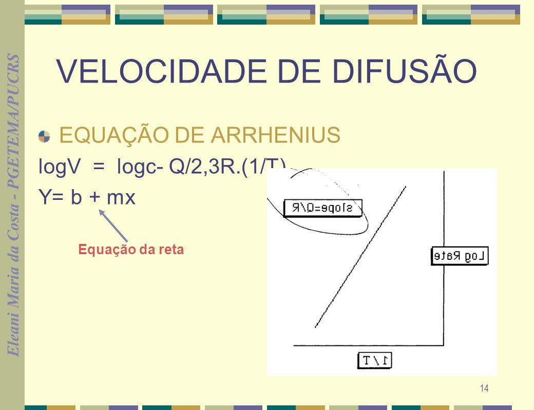 Eleani Maria da Costa - PGETEMA/PUCRS 14 VELOCIDADE DE DIFUSÃO EQUAÇÃO DE ARRHENIUS logV = logc- Q/2,3R.(1/T) Y= b + mx Equação da reta
