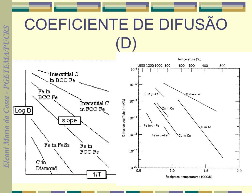 Eleani Maria da Costa - PGETEMA/PUCRS 20 COEFICIENTE DE DIFUSÃO (D)