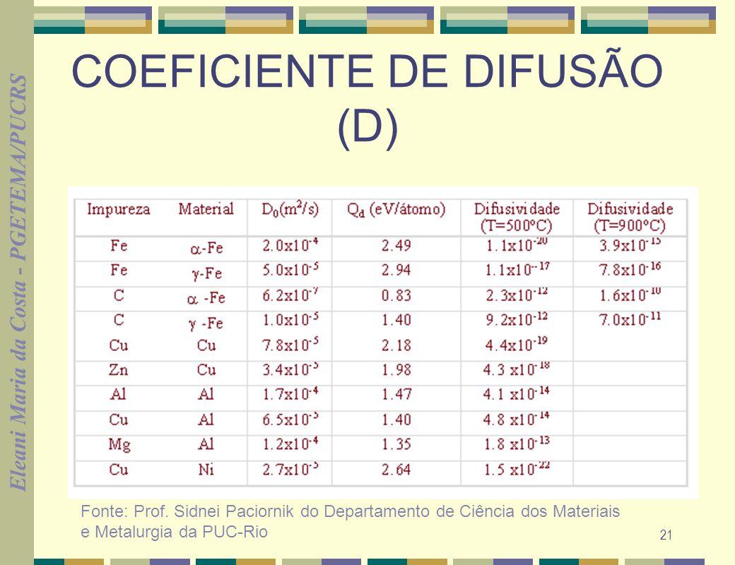 Eleani Maria da Costa - PGETEMA/PUCRS 21 COEFICIENTE DE DIFUSÃO (D) Fonte: Prof. Sidnei Paciornik do Departamento de Ciência dos Materiais e Metalurgi