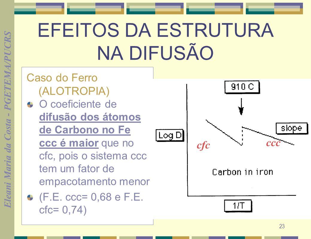 Eleani Maria da Costa - PGETEMA/PUCRS 23 EFEITOS DA ESTRUTURA NA DIFUSÃO Caso do Ferro (ALOTROPIA) O coeficiente de difusão dos átomos de Carbono no Fe ccc é maior que no cfc, pois o sistema ccc tem um fator de empacotamento menor (F.E.