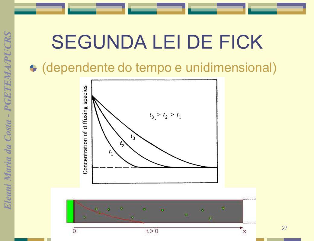 Eleani Maria da Costa - PGETEMA/PUCRS 27 SEGUNDA LEI DE FICK (dependente do tempo e unidimensional)