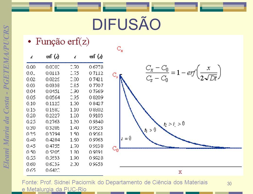 Eleani Maria da Costa - PGETEMA/PUCRS 30 DIFUSÃO Fonte: Prof. Sidnei Paciornik do Departamento de Ciência dos Materiais e Metalurgia da PUC-Rio
