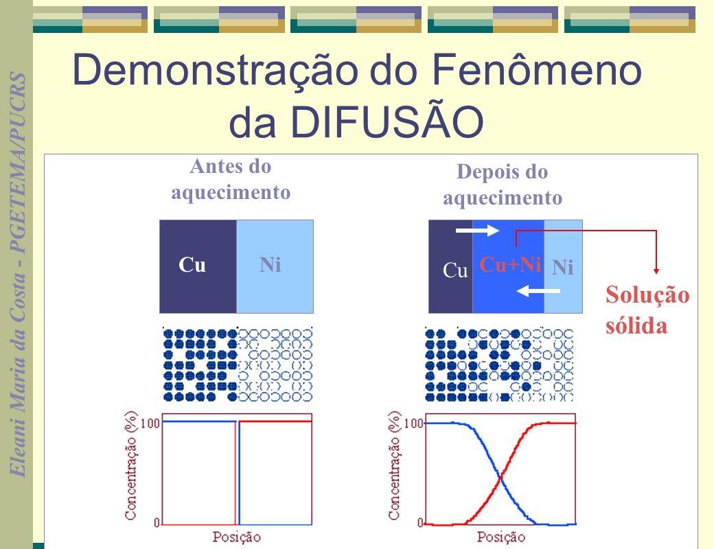 Eleani Maria da Costa - PGETEMA/PUCRS 26 SEGUNDA LEI DE FICK (dependente do tempo e unidimensional) C= -D 2 C t x 2 Suposições (condições de contorno) Antes da difusão todos os átomos do soluto estão uniformemente distribuídos O coeficiente de difusão permanece constante (não muda com a concentração) O valor de x na superfície é zero e aumenta a medida que avança-se em profundidade no sólido t=o imediatamente antes da difusão