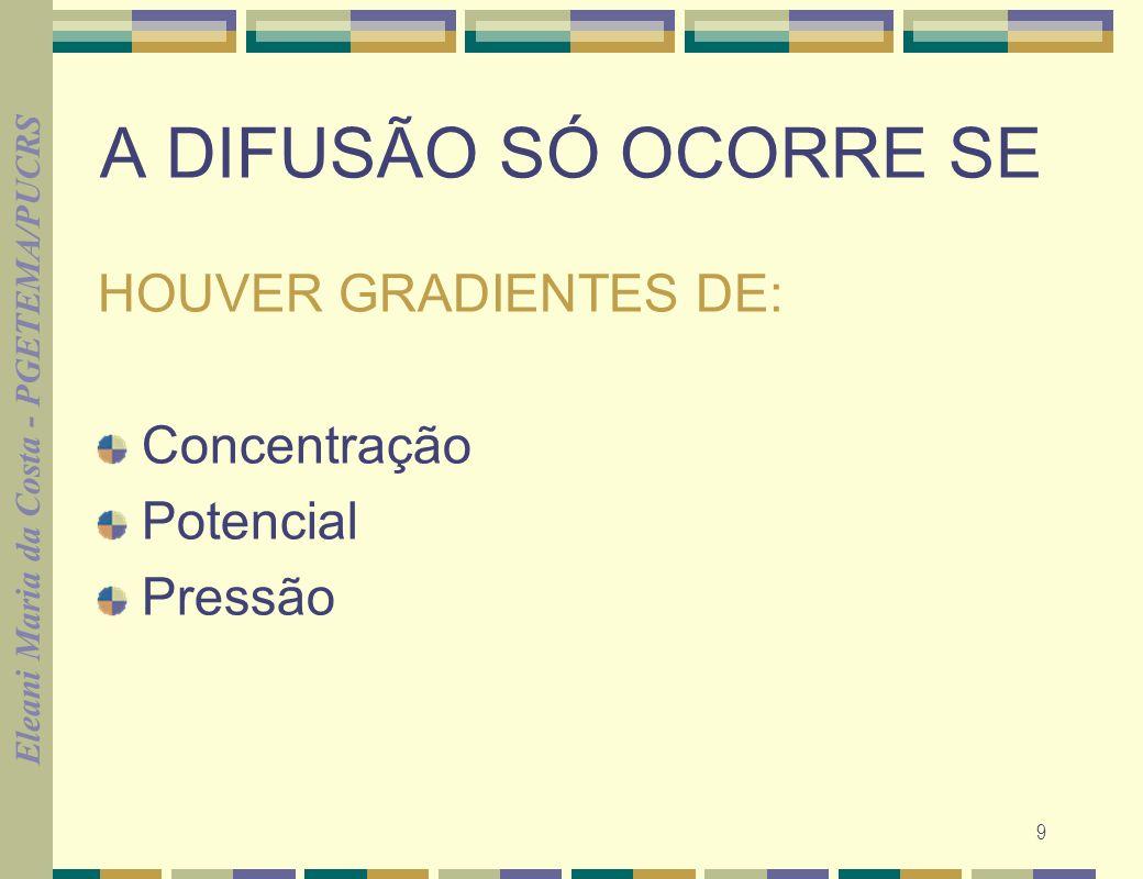 Eleani Maria da Costa - PGETEMA/PUCRS 9 A DIFUSÃO SÓ OCORRE SE HOUVER GRADIENTES DE: Concentração Potencial Pressão