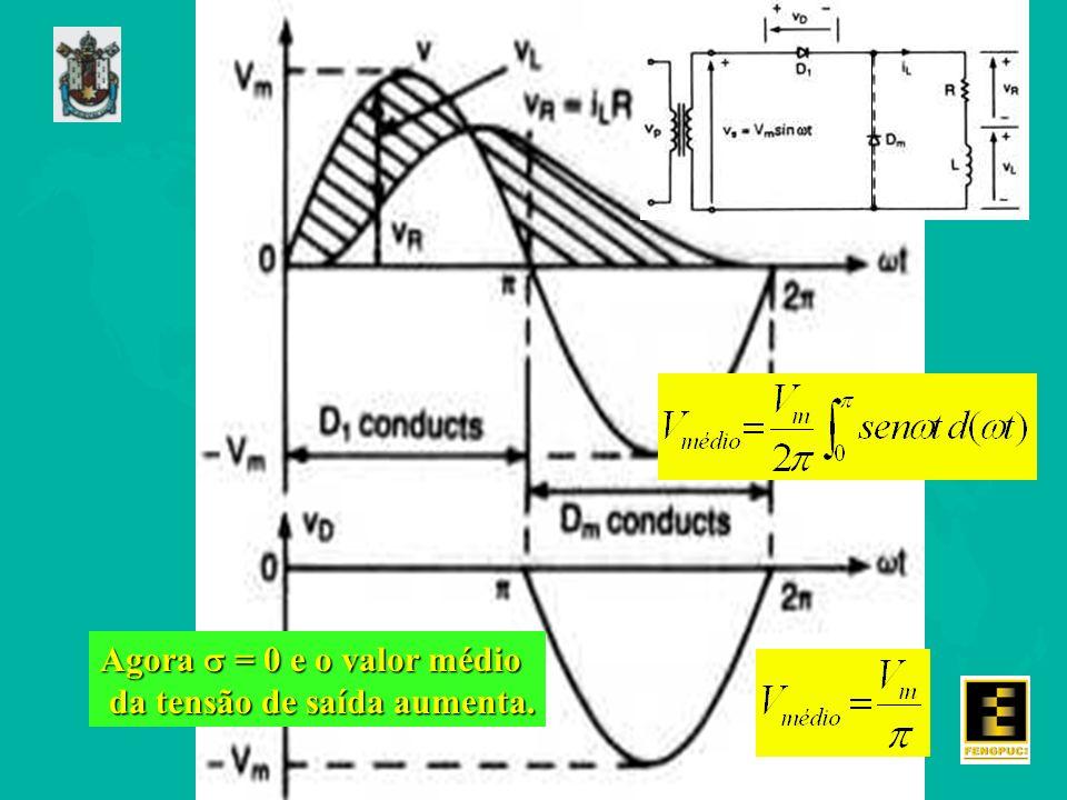 Agora = 0 e o valor médio da tensão de saída aumenta. da tensão de saída aumenta.