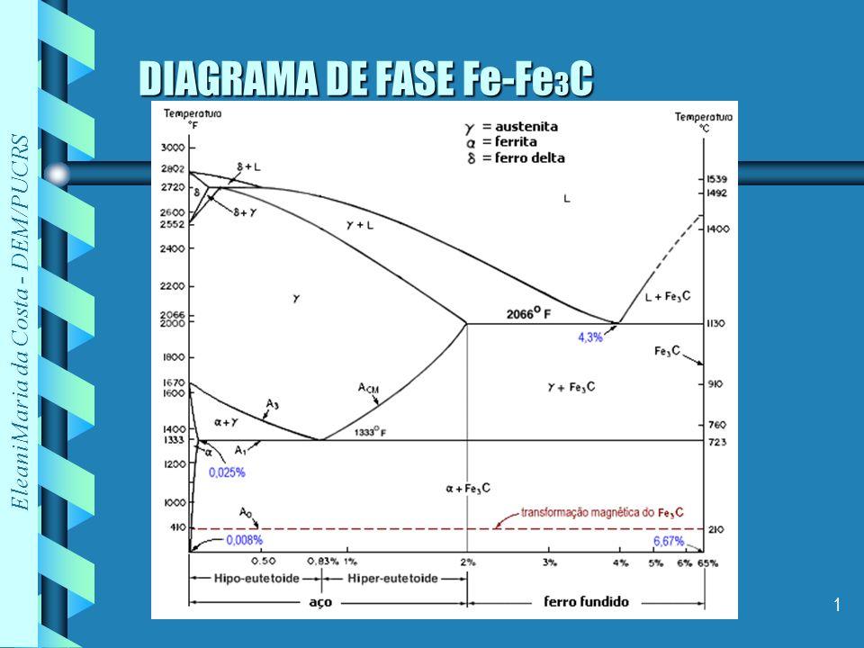Eleani Maria da Costa - DEM/PUCRS 2 DIAGRAMA DE FASE Fe-Fe 3 C TRANSFORMAÇÃO ALOTRÓPICA +Fe 3 C +l l+Fe 3 C +Fe 3 C CCC CFC CCC + +l As fases, e são soluções sólidas com Carbono intersticial
