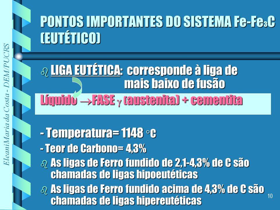 Eleani Maria da Costa - DEM/PUCRS 10 PONTOS IMPORTANTES DO SISTEMA Fe-Fe 3 C (EUTÉTICO) b LIGA EUTÉTICA: corresponde à liga de mais baixo de fusão Líq