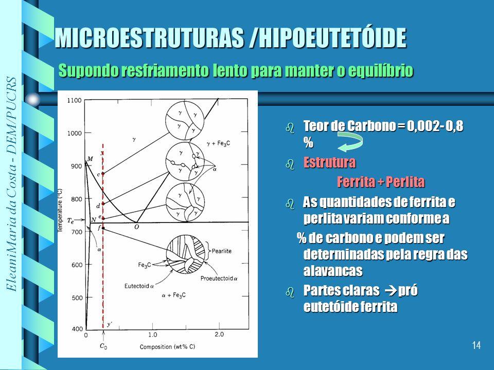 Eleani Maria da Costa - DEM/PUCRS 14 MICROESTRUTURAS /HIPOEUTETÓIDE Supondo resfriamento lento para manter o equilíbrio b Teor de Carbono = 0,002- 0,8