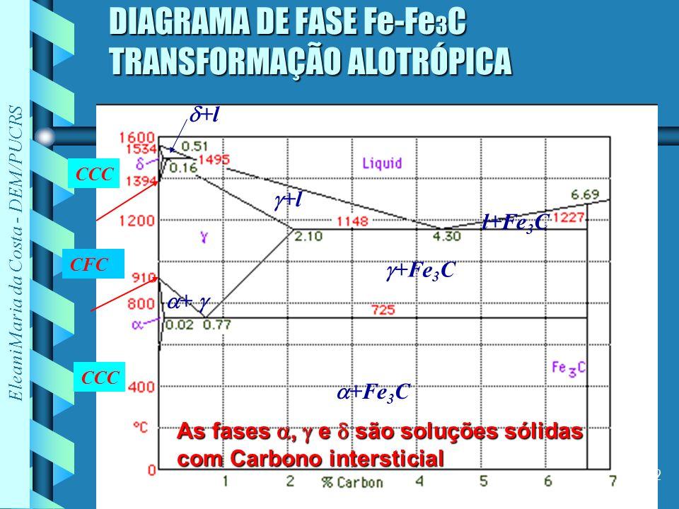 Eleani Maria da Costa - DEM/PUCRS 2 DIAGRAMA DE FASE Fe-Fe 3 C TRANSFORMAÇÃO ALOTRÓPICA +Fe 3 C +l l+Fe 3 C +Fe 3 C CCC CFC CCC + +l As fases, e são s