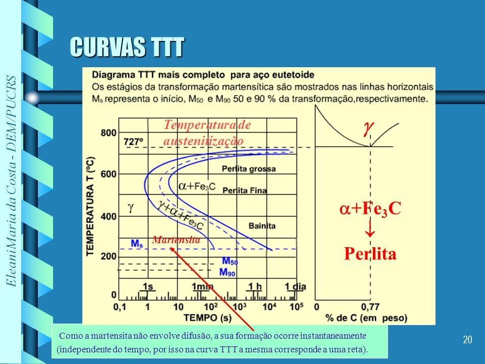 Eleani Maria da Costa - DEM/PUCRS 20 CURVAS TTT Temperatura de austenitização +Fe 3 C Perlita - Como a martensita não envolve difusão, a sua formação