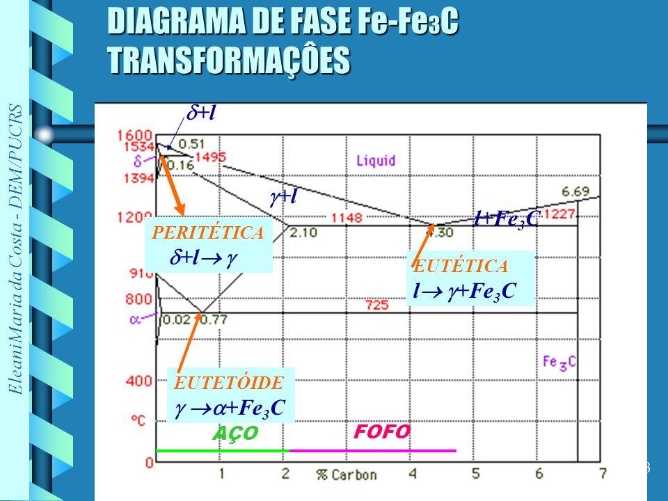 Eleani Maria da Costa - DEM/PUCRS 3 DIAGRAMA DE FASE Fe-Fe 3 C TRANSFORMAÇÔES +l l+Fe 3 C +l PERITÉTICA +l EUTÉTICA l +Fe 3 C EUTETÓIDE +Fe 3 C AÇO FO