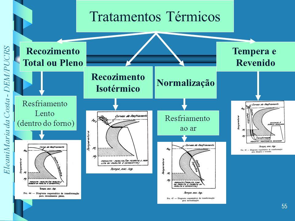 Eleani Maria da Costa - DEM/PUCRS 55 Tratamentos Térmicos Recozimento Total ou Pleno Recozimento Isotérmico Normalização Tempera e Revenido Resfriamen