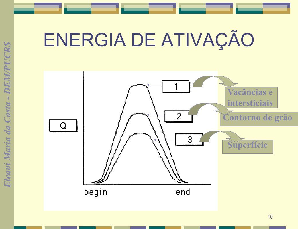 Eleani Maria da Costa - DEM/PUCRS 11 VELOCIDADE DE DIFUSÃO EQUAÇÃO DE ARRHENIUS V = c (e -Q/RT ) c= constante Q= energia de ativação (cal/mol) é proporcional ao número de sítios disponíveis para o movimento atômico R= Constante dos Gases= 1,987 cal/mol.k T= Temp.