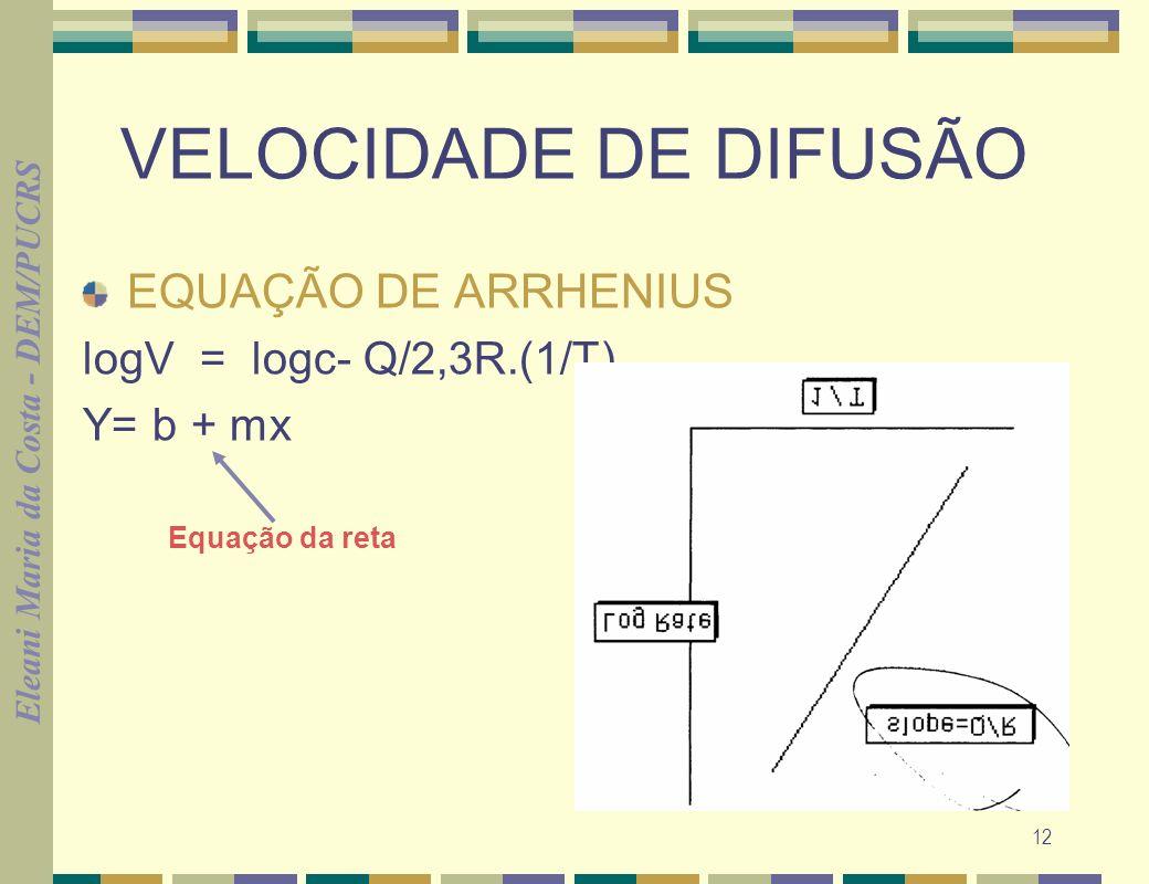 Eleani Maria da Costa - DEM/PUCRS 13 VELOCIDADE DE DIFUSÃO EM TERMOS DE FLUXO DE DIFUSÃO J= M/A.t em kg/m 2.s ou at/m 2.s M= massa (ou número de átomos) A= área t= tempo