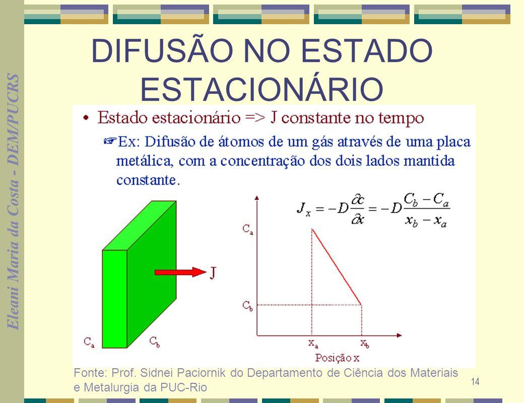 Eleani Maria da Costa - DEM/PUCRS 15 DIFUSÃO NO ESTADO ESTACIONÁRIO PRIMEIRA LEI DE FICK expressa a velocidade de difusão em função da diferença da concentração (Independente do tempo) J= -D dC dx J= at/m 2.s=M/A.tD= coef.