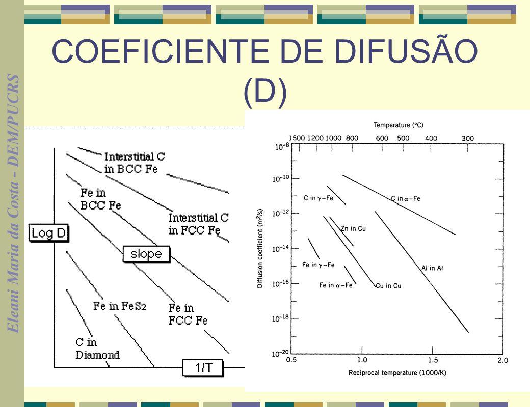 Eleani Maria da Costa - DEM/PUCRS 19 COEFICIENTE DE DIFUSÃO (D) Fonte: Prof.