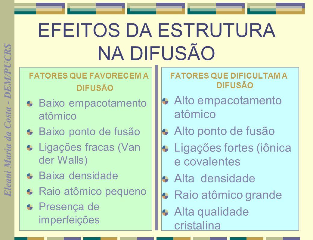 Eleani Maria da Costa - DEM/PUCRS 20 EFEITOS DA ESTRUTURA NA DIFUSÃO FATORES QUE FAVORECEM A DIFUSÃO Baixo empacotamento atômico Baixo ponto de fusão