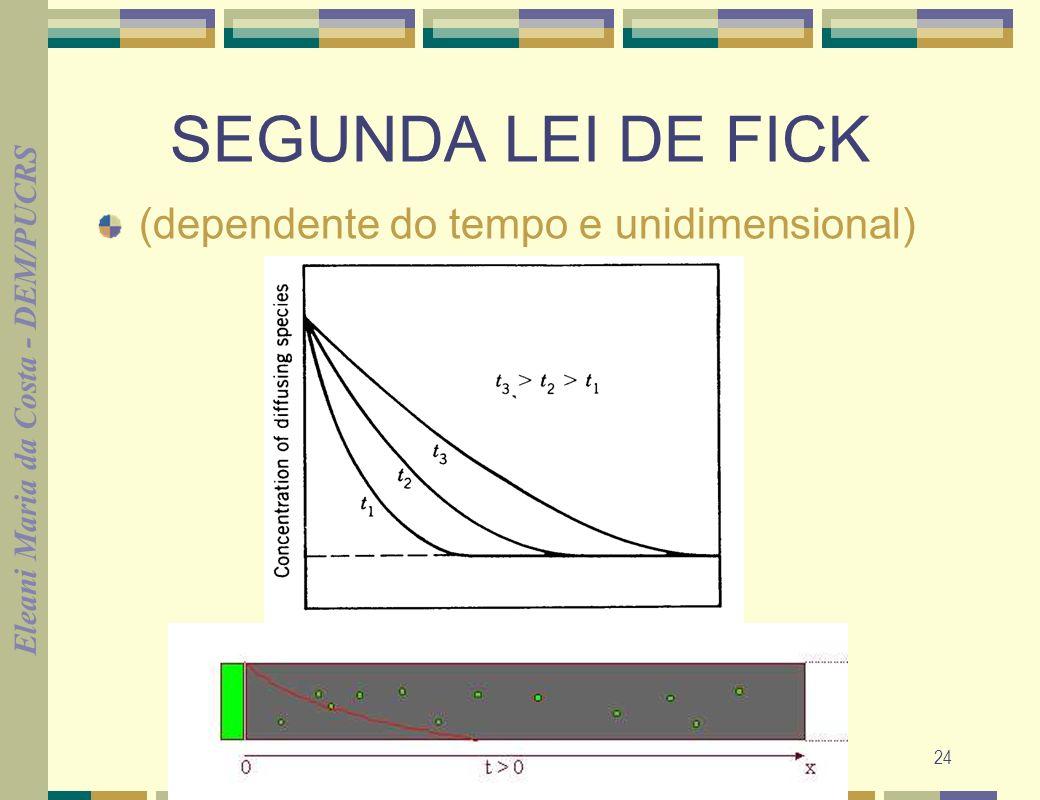 Eleani Maria da Costa - DEM/PUCRS 25 SEGUNDA LEI DE FICK uma possível solução para difusão planar Cx-Co= 1 - f err x Cs-Co 2 (D.t) 1/2 f err x 2 (Dt) 1/2 Cs= Concentração dos átomos se difundindo na superfície Co= Concentração inicial Cx= Concentração numa distância x D= Coeficiente de difusão t= tempo É a função de erro gaussiana