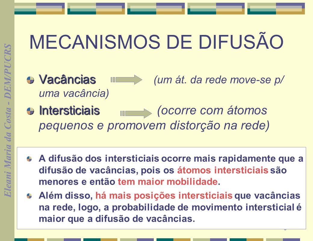 Eleani Maria da Costa - DEM/PUCRS 6 MECANISMOS DE DIFUSÃO Vacâncias Vacâncias (um át. da rede move-se p/ uma vacância) Intersticiais Intersticiais (oc