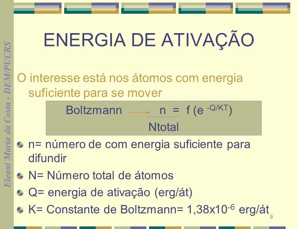 Eleani Maria da Costa - DEM/PUCRS 9 ENERGIA DE ATIVAÇÃO O interesse está nos átomos com energia suficiente para se mover Boltzmann n = f (e -Q/KT ) Nt