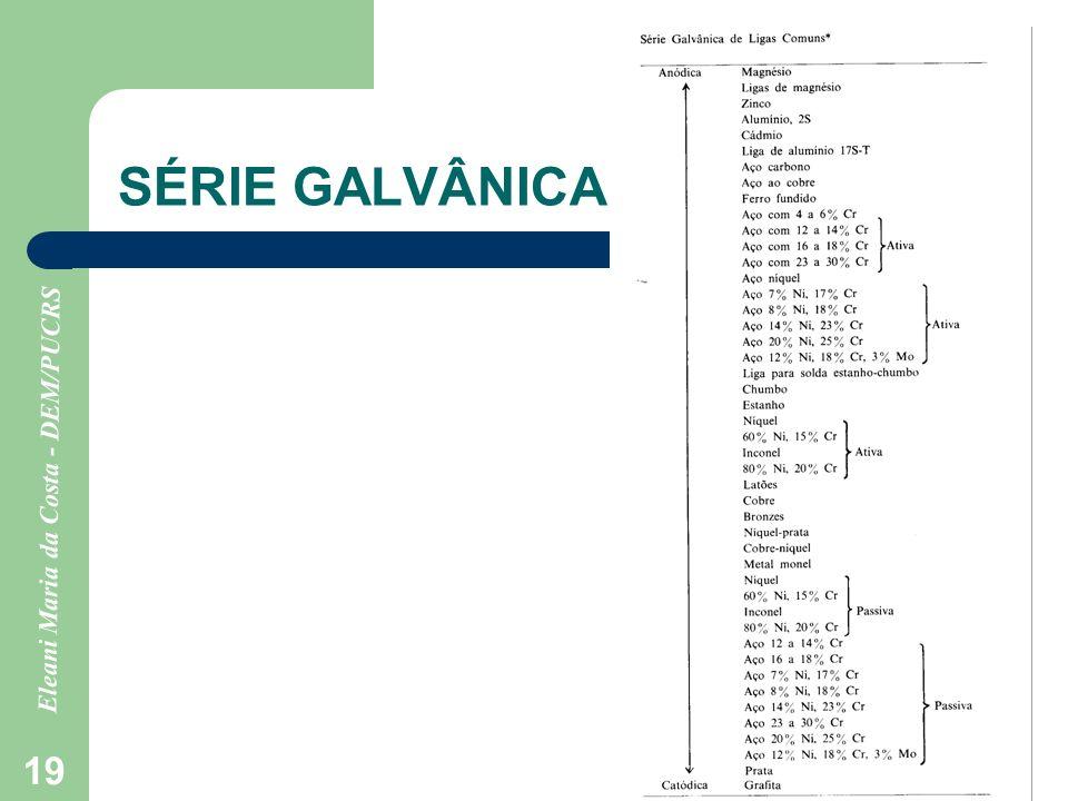 Eleani Maria da Costa - DEM/PUCRS 19 SÉRIE GALVÂNICA